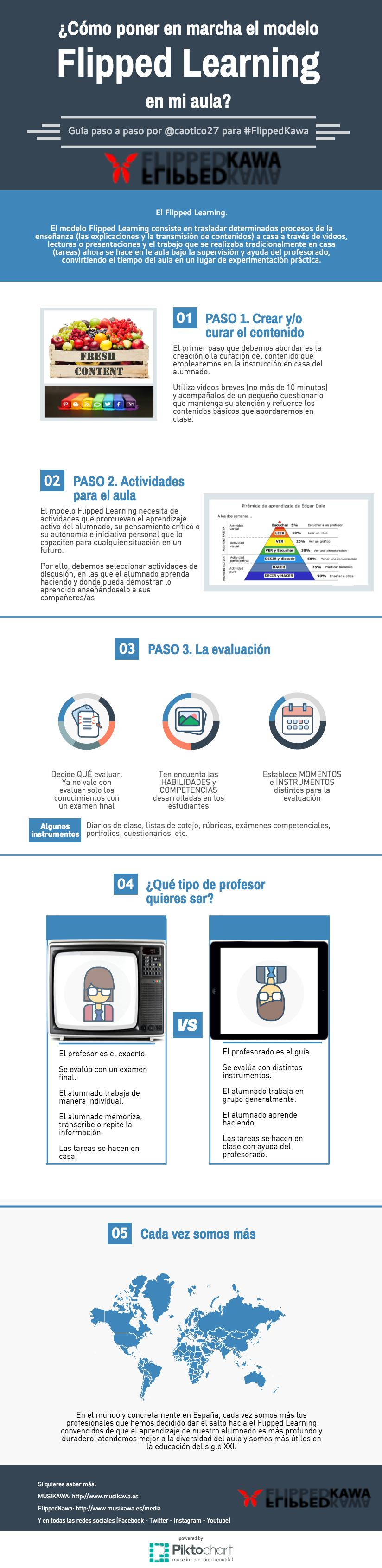flipped-learning_infograf_2