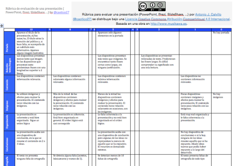 Rúbrica para evaluar una presentación (PowerPoint, SlideShare, Prezi,…) by @caotico27 | Musikawa