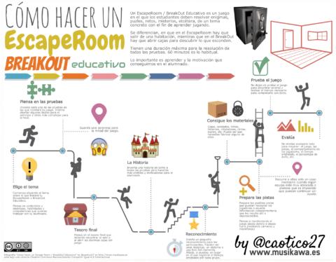 Cómo hacer un #EscapeRoom / #BreakOut Educativo [infografía] | Musikawa