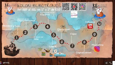 MI @genially_es de #kolonelectronics para #eabe18 | Musikawa #ABP #ABJ #gamificacion #gamification